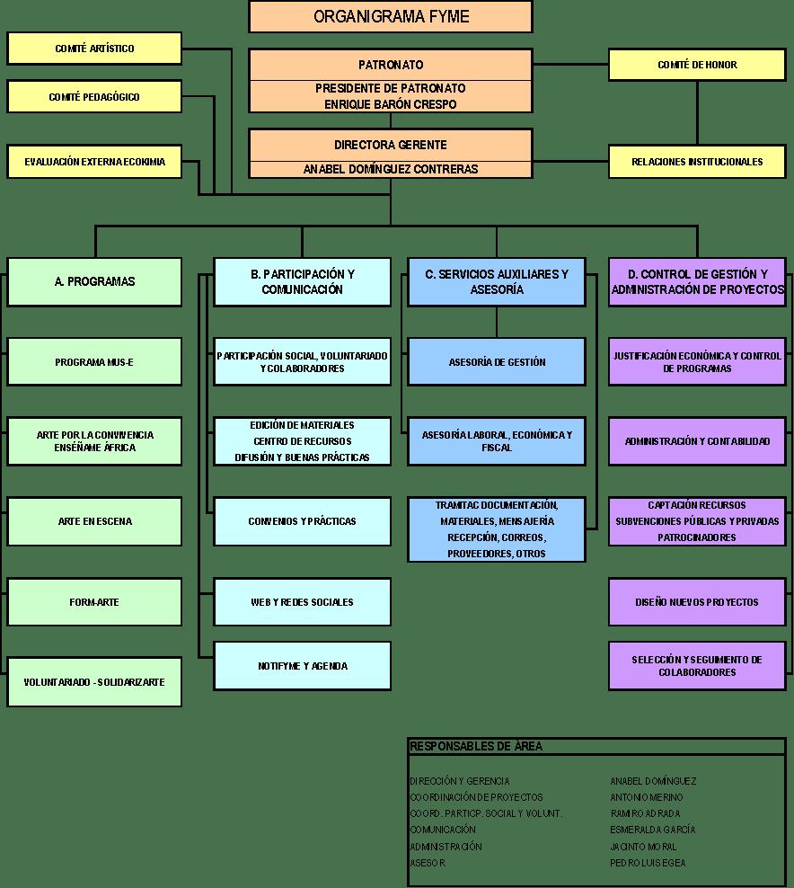 Organigrama FYME 2015