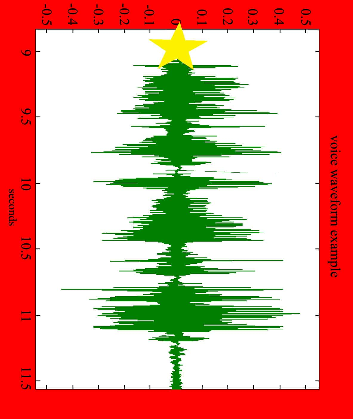Voz de Navidad